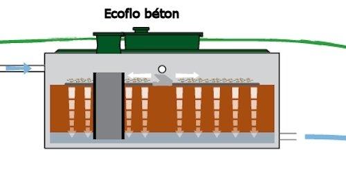 Excavation ecoflo b ton rejet gravitaire - Vinaigre blanc fosse septique ...